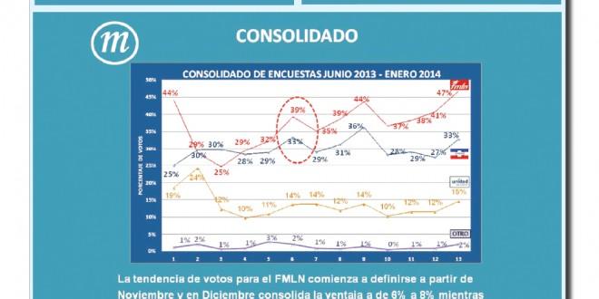 Proyecciones y tendencias Elecciones Presidenciales 2014
