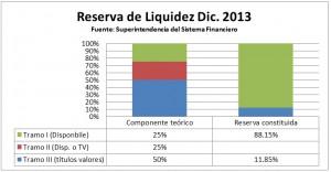 reserva de liquidez dic 2013