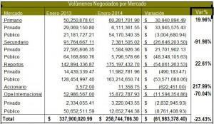 volumenes negociados por mercado