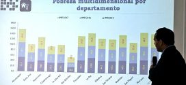 Pobreza total se redujo en 3.5%,  según encuesta de Hogares Múltiples